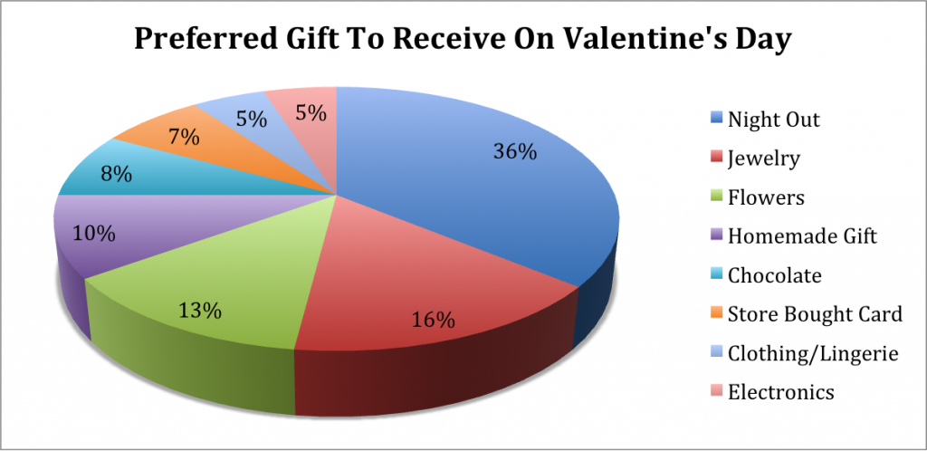Valentine's Day 2020 Chart